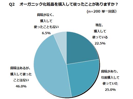 BWRITE%u2010Skets%u2010survey-organic-cosme-Q2